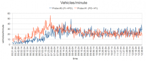Vehicles per minute