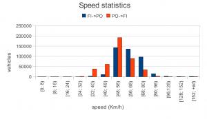 Speed statistics